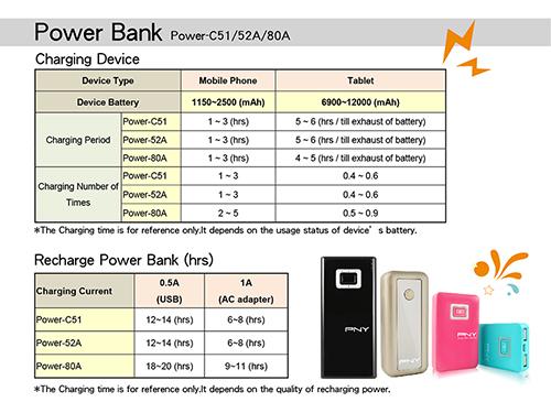 Pin Sạc Dự Phòng PNY Power Bank C51 Thông số kỹ thuật